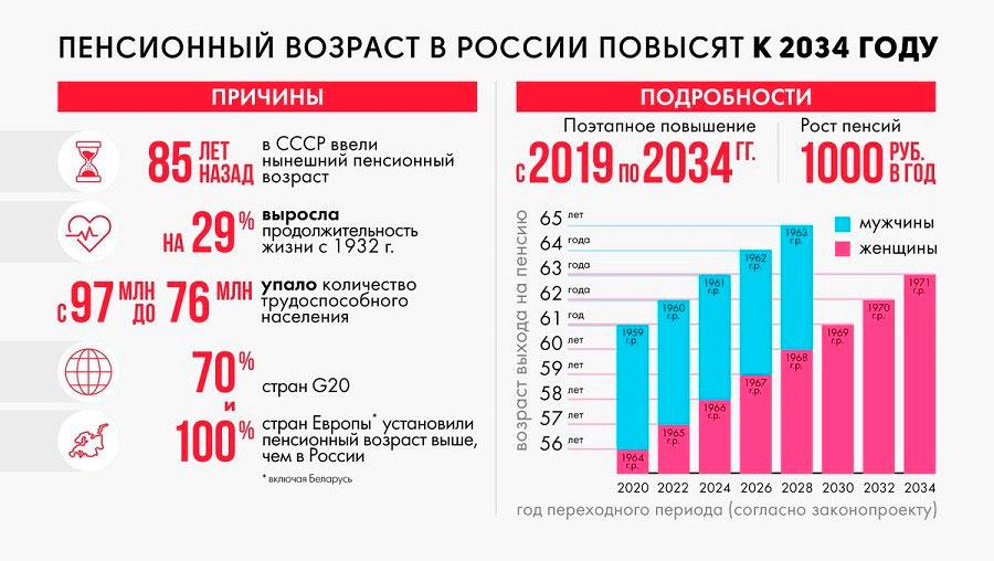 Пенсионная реформа в России 2019