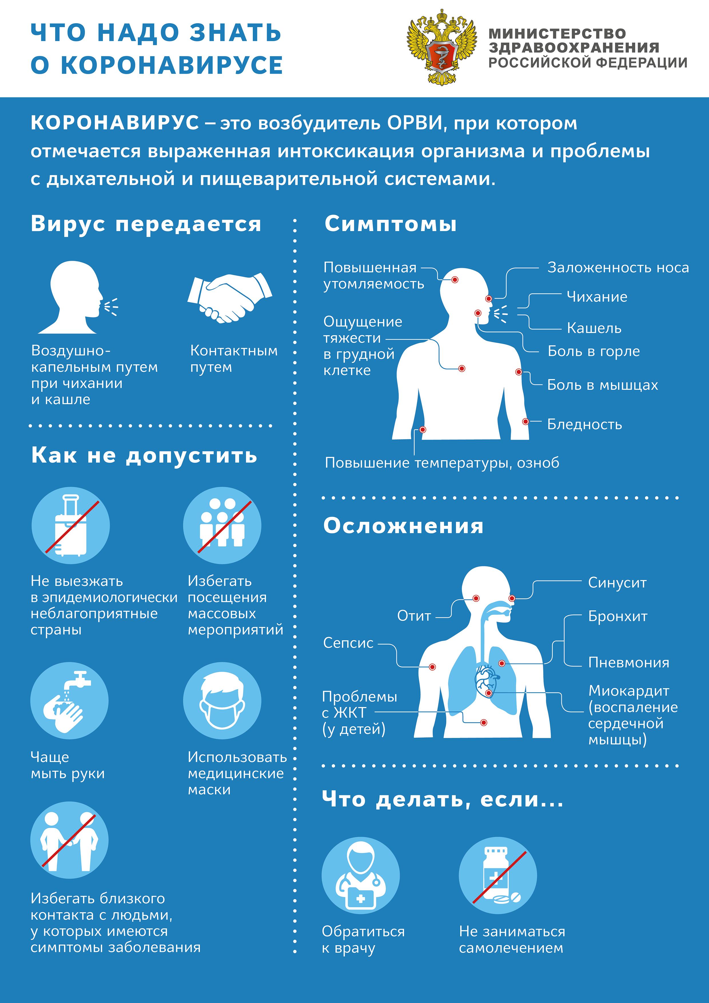 Что нужно знать о коронавирусе COVID-19